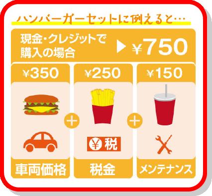 ハンバーガーに例えると